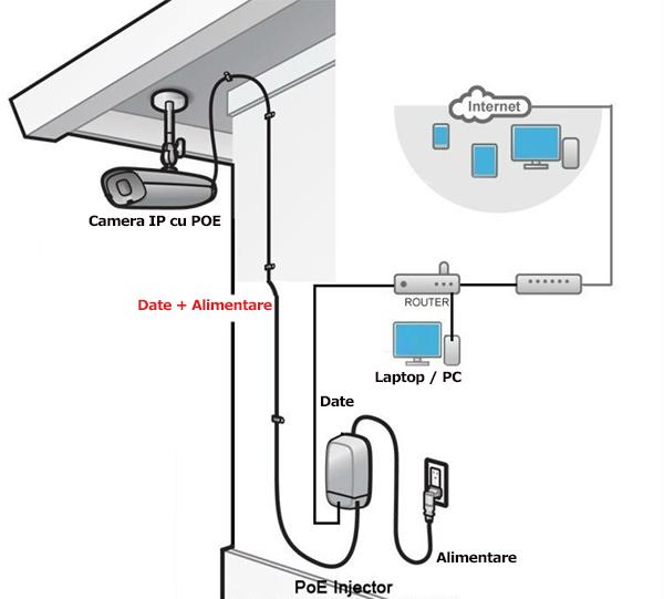 solutie IP cu injector PoE