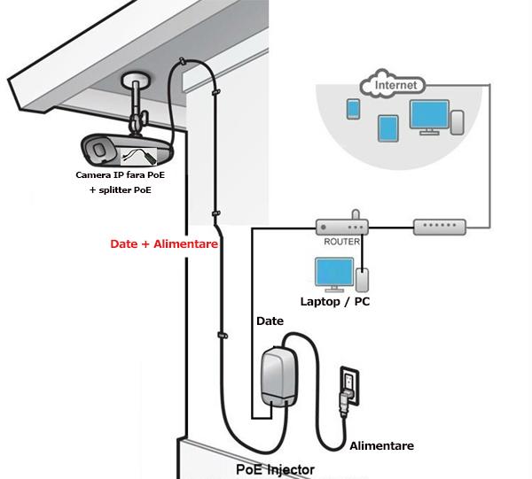 solutie IP cu injector PoE si splitter