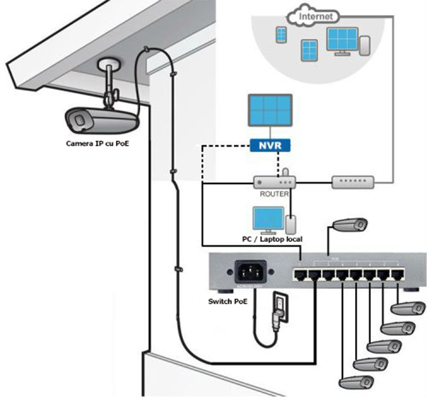 utilizare switch poe camere supraveghere