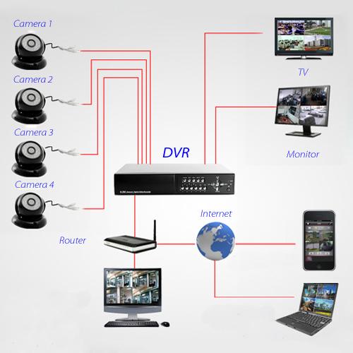 schema generala instalare sistem supraveghere