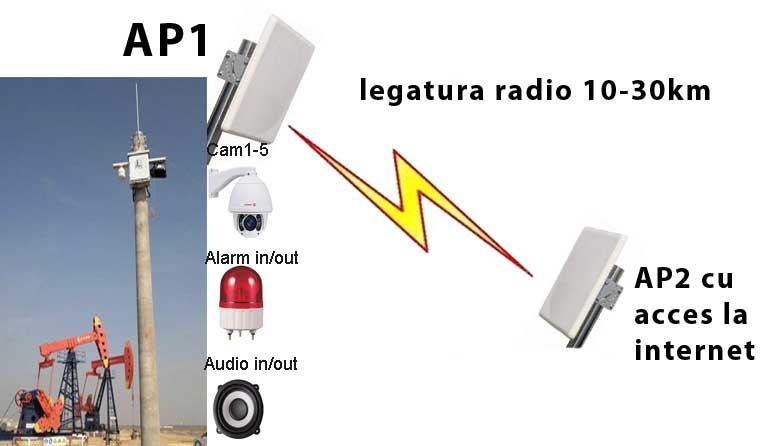 legatura_punct_la_punct