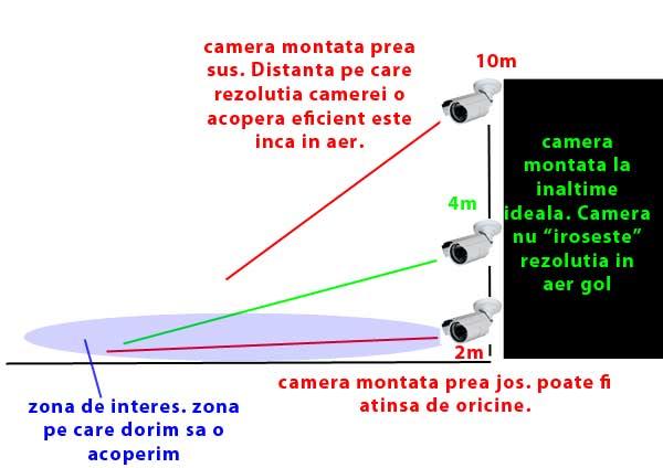 inaltimea_corect_camere