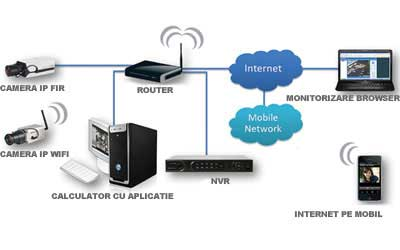 schema functionare camere wireless
