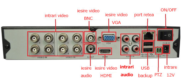 intrari audio dvr
