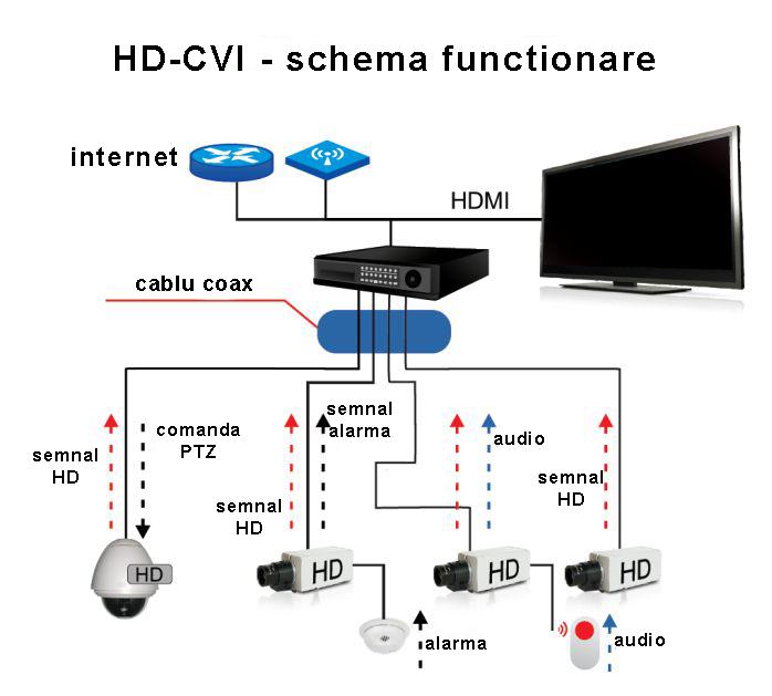hdcvi-schema-functionare