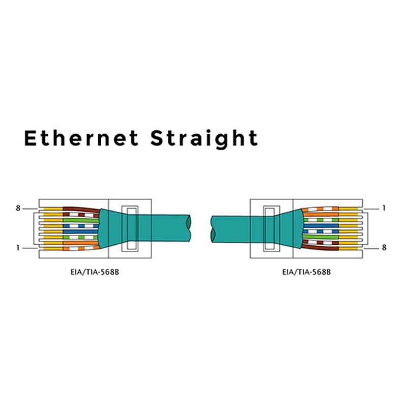 legatura straight cablu retea