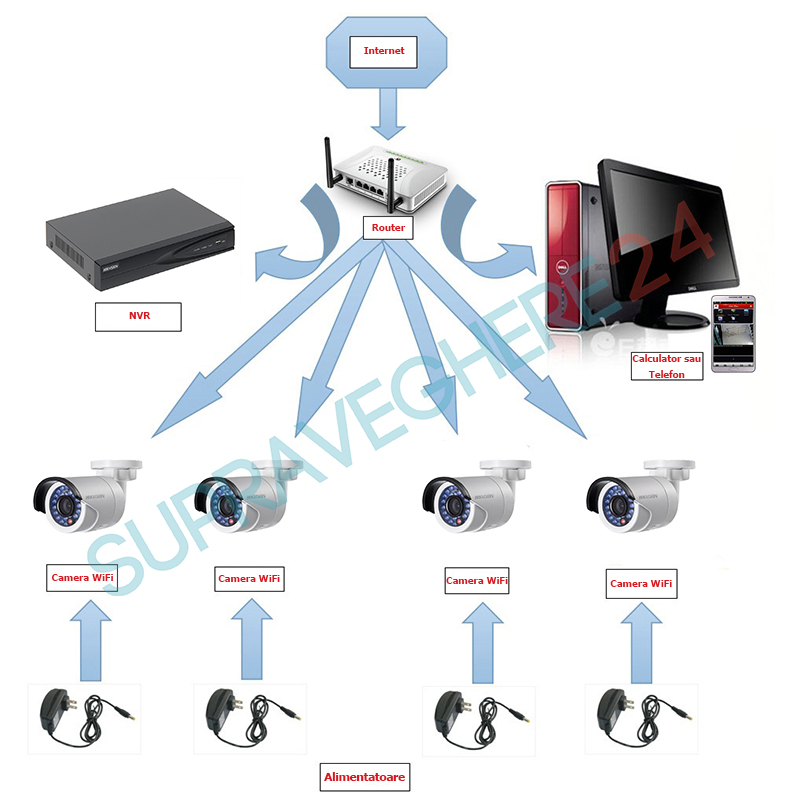 sistem supraveghere IP wireless