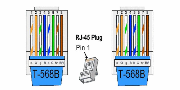 cod culori mufa rj-45 camere supraveghere