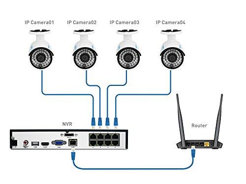 sistem supraveghere IP poe