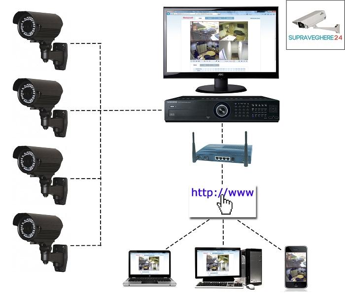 Camere de Supraveghere Video - Interconectare